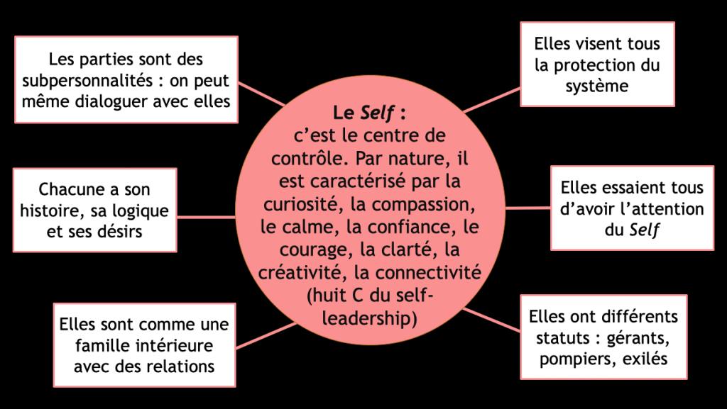 Le Self Et Les Parties